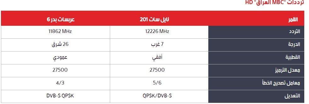 صور اليكم جميع ترددات قنوات ام بي سي Mbc5 على النايل سات وعربسات