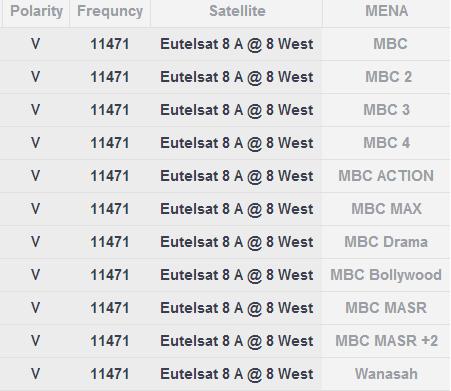 صور تردد قناة ام بي سي Mbc الجديدة على عربسات ونايل سات